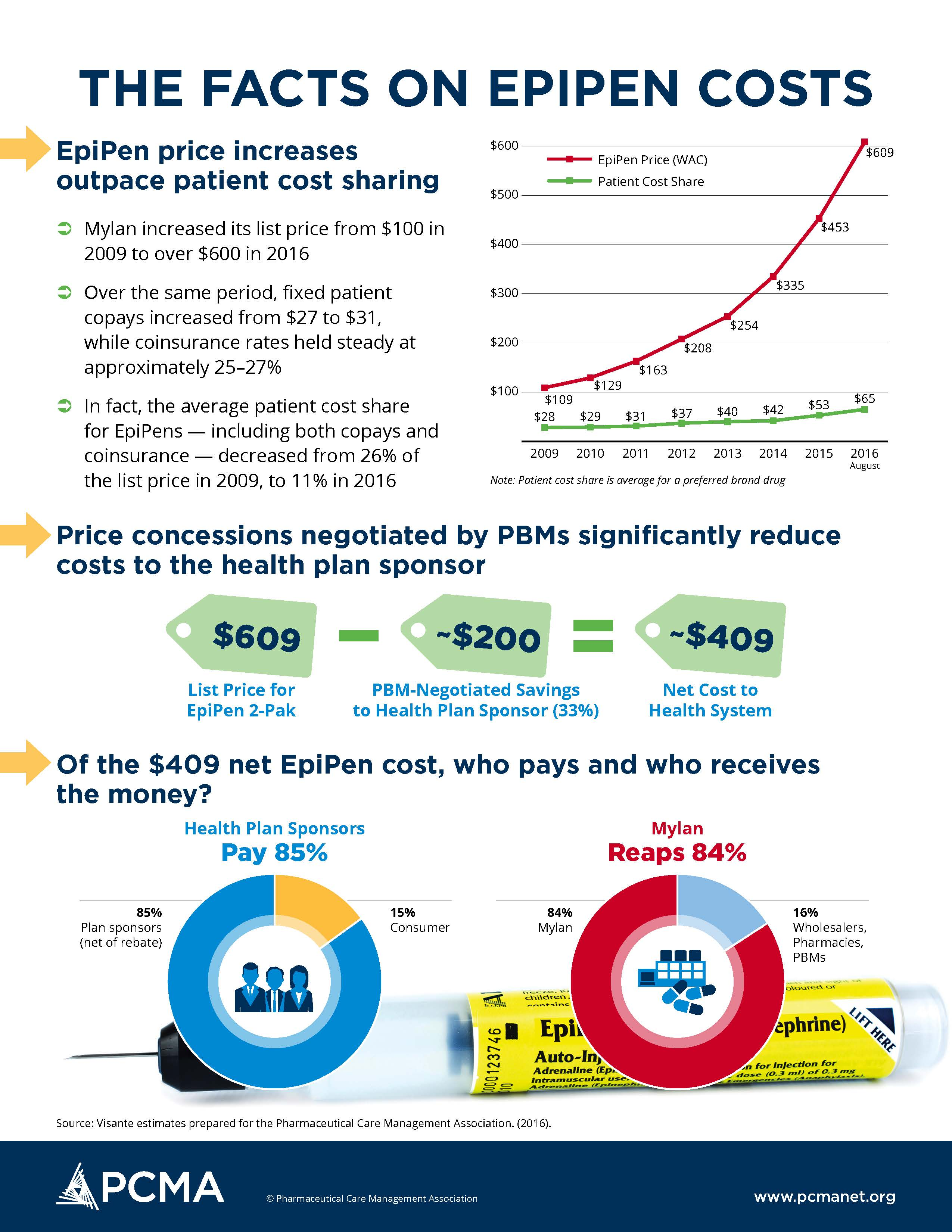 This is a one-page infographic that explains the facts on EpiPens.