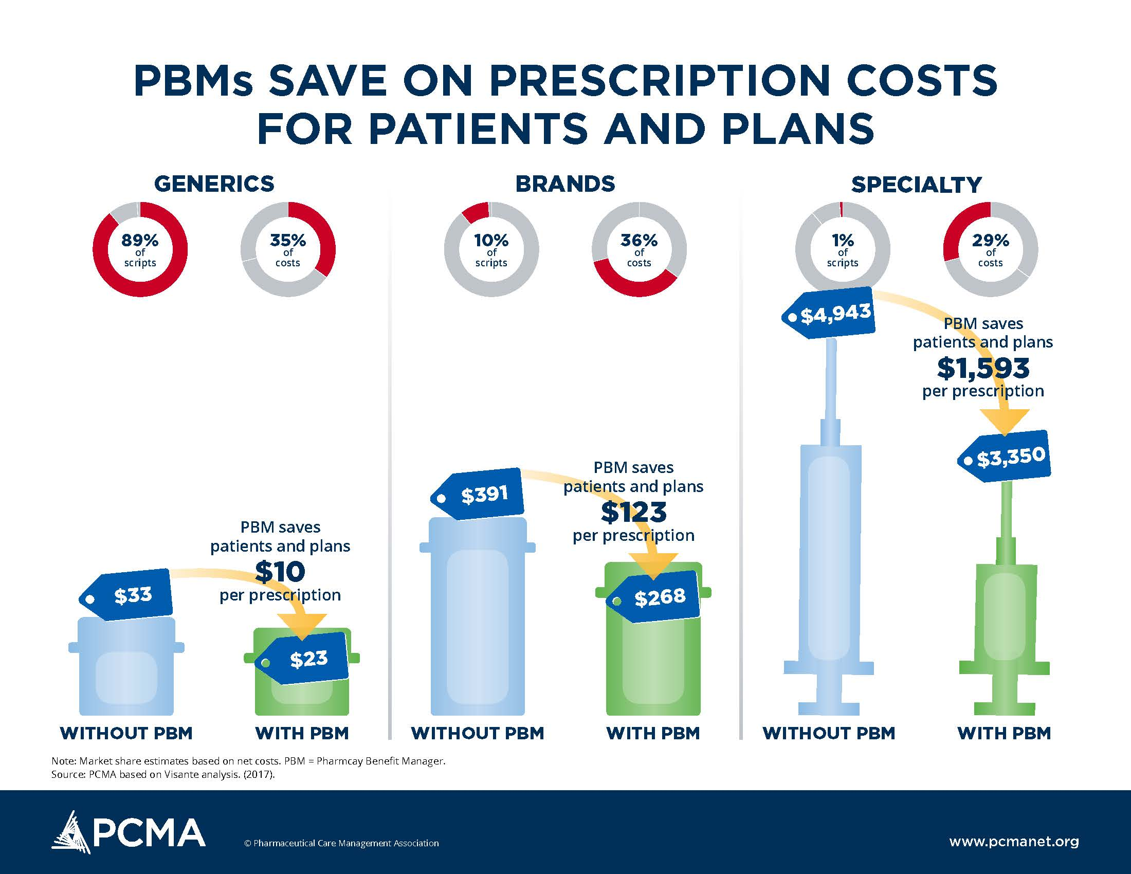 This is a one-page infographic that explains that PBMs save on prescription costs for patients and plans.