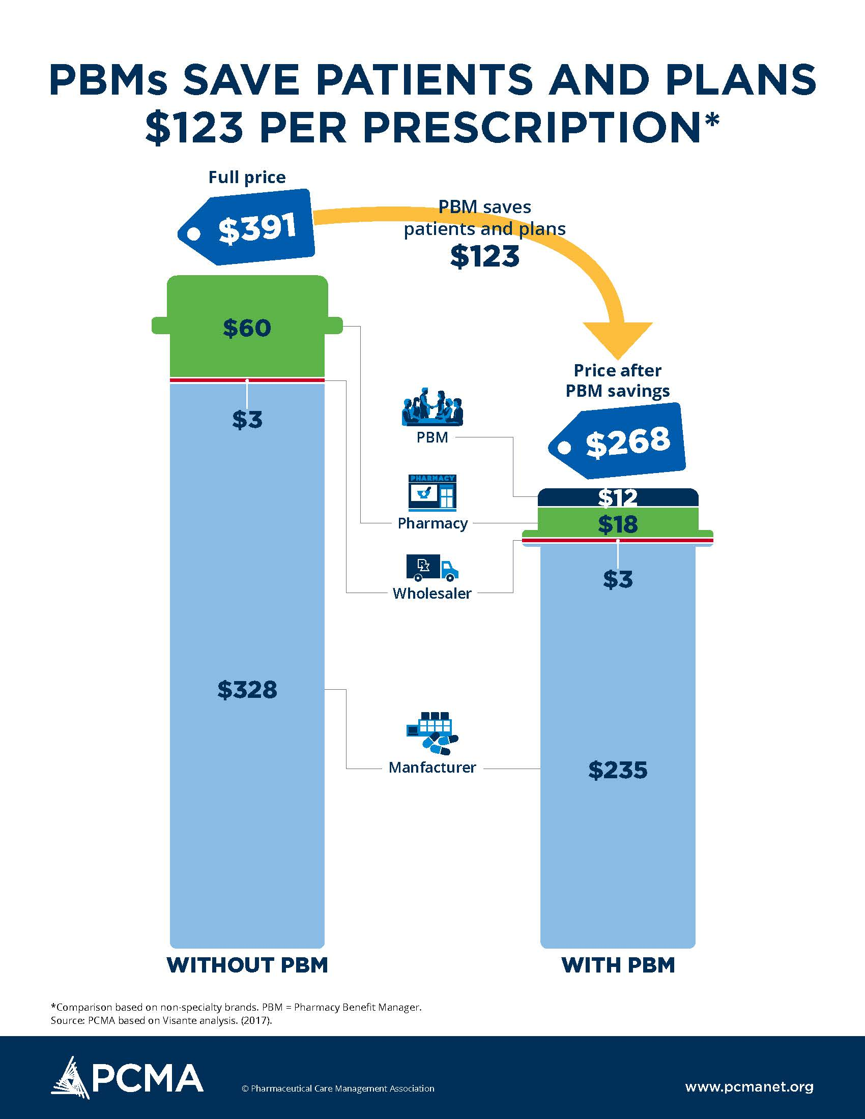 This is a one-page infographic that explains that PBMs save patients and plans $123 per prescription.