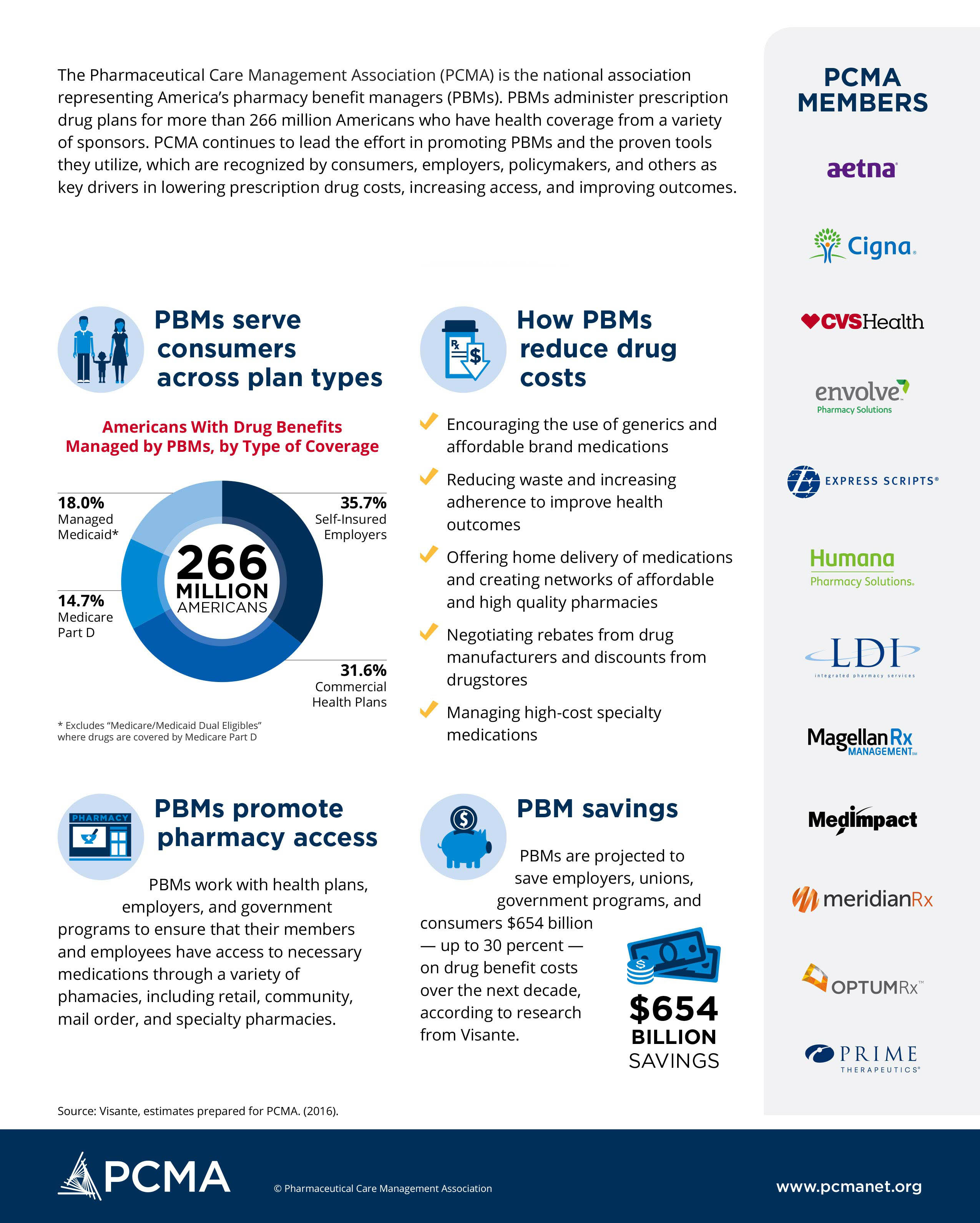 About-PCMA_infographic_FINAL