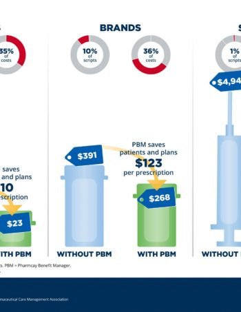 PBMs-Save-on-Prescription-Costs_infographic_FINAL