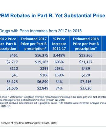 Part-B-Price-Increases