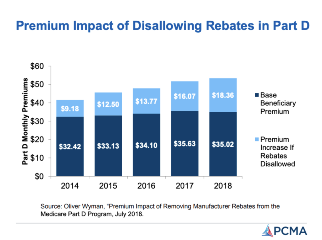PCMA Infographic - Premium Impact of Disallowing Rebates in Medicare Part D