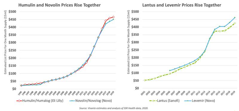 Insulin price chart
