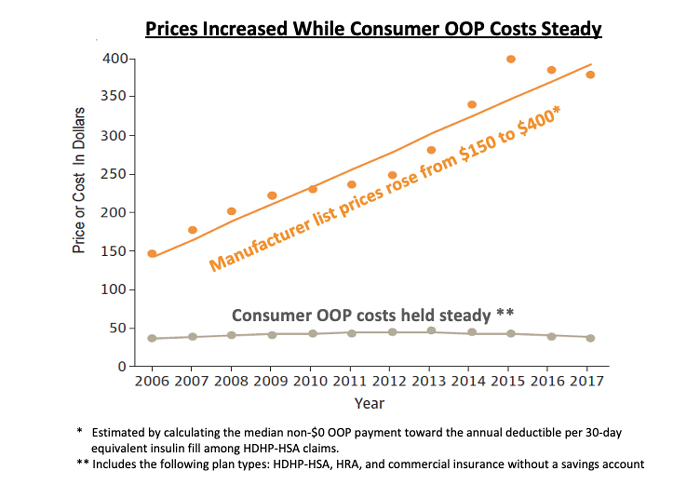 oop costs steady chart