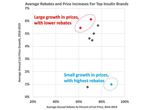rebate and price correlation chart