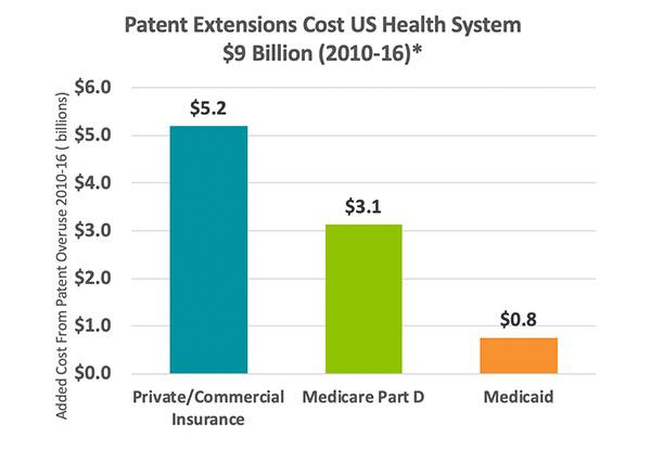 us patent cost chart